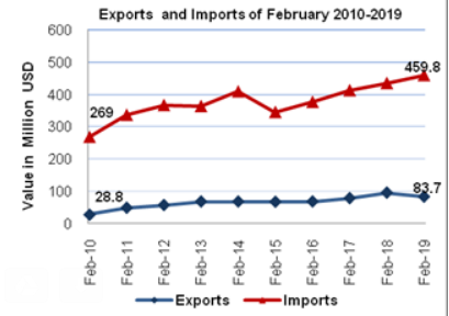 A decrease in imports by 9% against slight increase in registered* external trade of goods by 1% in February,02/2019